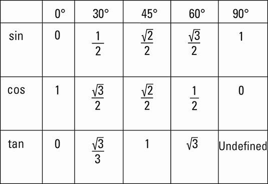 Sin Cos Tan Chart Degrees Luxury Trigonometry for Dummies Cheat Sheet Dummies