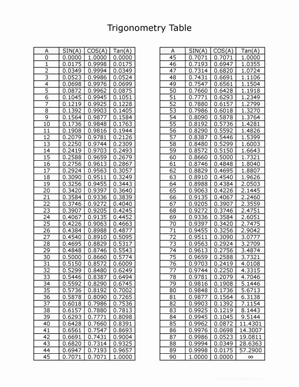 Sin Cos Tan Chart Degrees Unique Trigonometry Table Pdf