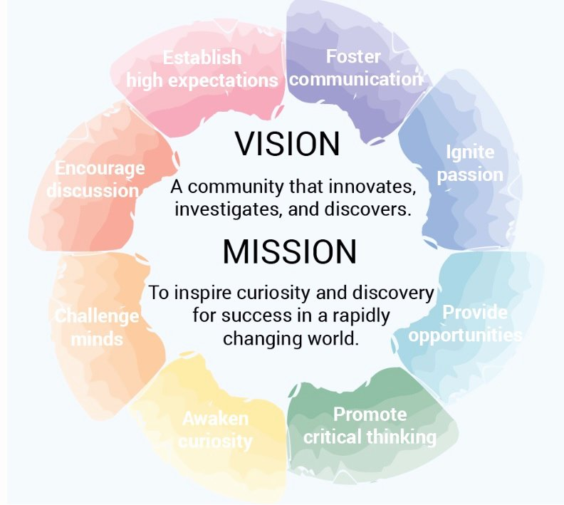 Student Mission Statement Best Of Vision & Mission Clearview Regional Middle School