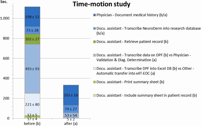 Time In Motion Study Template Elegant Results Of the Time–motion Study A Box Represents the