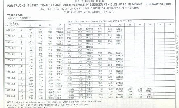 Tire Size Comparison Chart Template Fresh Tractor Tire Height Calculator – Wrautocare