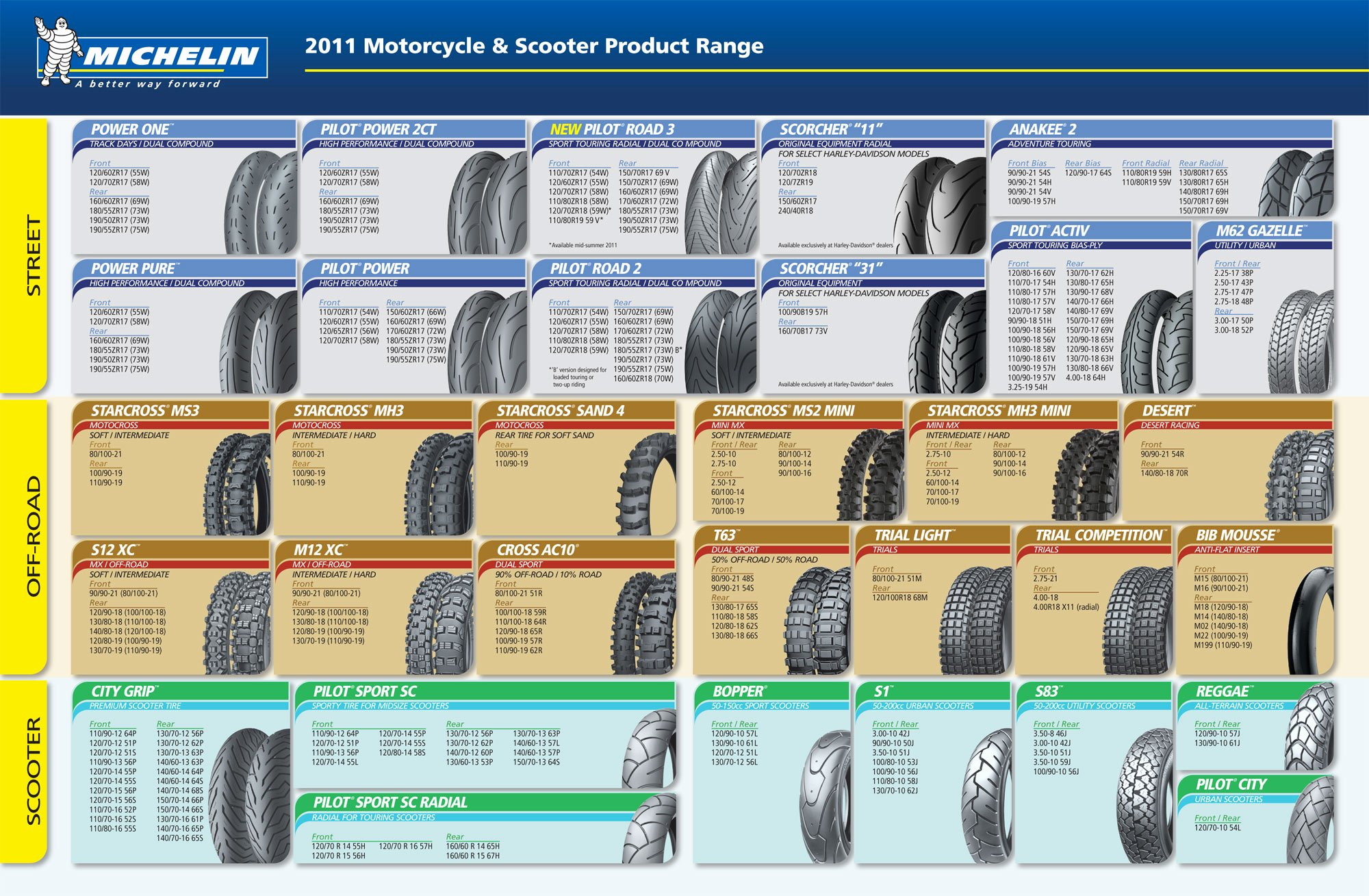 Tire Size Comparison Chart Template Luxury Michelin Motorcycle Tires