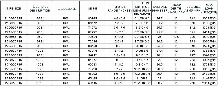 Tire Size Comparison Chart Template New Tractor Tire Height Calculator – Wrautocare