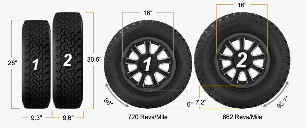 Tire Size Comparison Graphic Inspirational Adding R Tires to the ford Transit Morey S In Transit