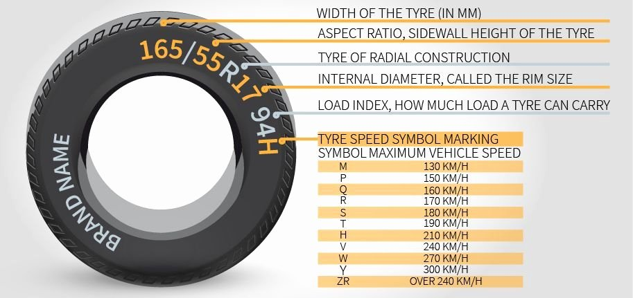 Tire Size Comparison Graphic New How to Choose the Right Tyres for My Car