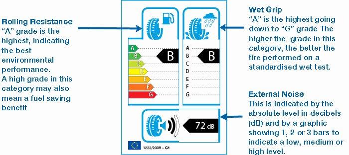 Tire Size Comparison Graphic New Tire Label Survey Launches