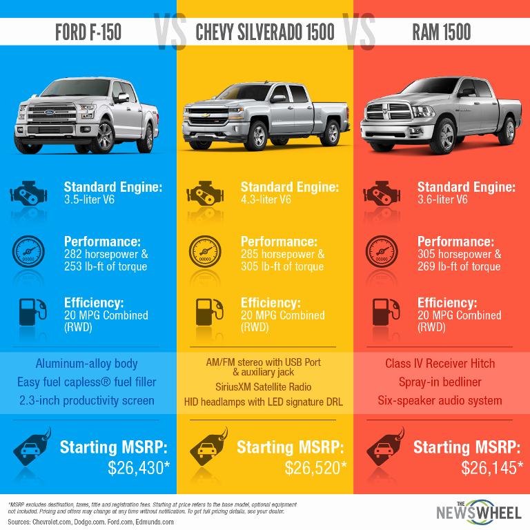 Tire Size Comparison Graphic Unique Infographic ford F 150 Vs Chevy Silverado 1500 Vs Ram