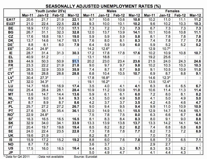 Unemployment Verification Number Unique Spanish Youth Unemployment Business Insider