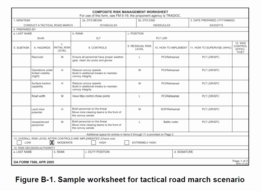 Usmc Mcmap Certificate Template Fresh Dd form 2977 Deliberate Risk assessment Worksheet Replaced