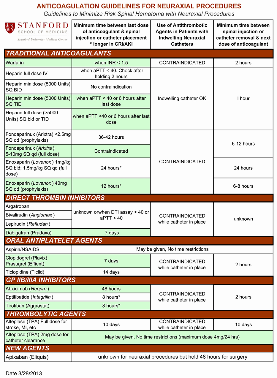 Warfarin Color Chart Beautiful Neuraxial Anesthesia Anticoagulation Guidelines