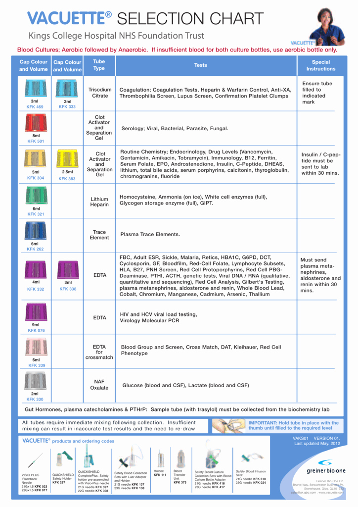 Warfarin Color Chart Inspirational Guide to Blood Collection Tubes