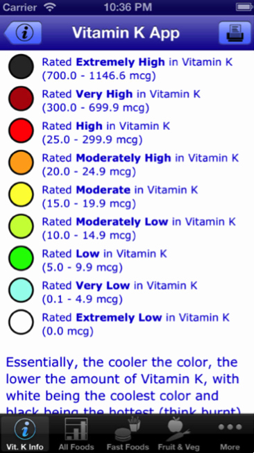 Warfarin Color Chart Unique App Tracks Vitamin K Intake for Warfarin Patients